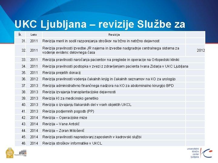 UKC Ljubljana – revizije Službe za NR Št. Leto Revizija 31. 2011 Revizija meril