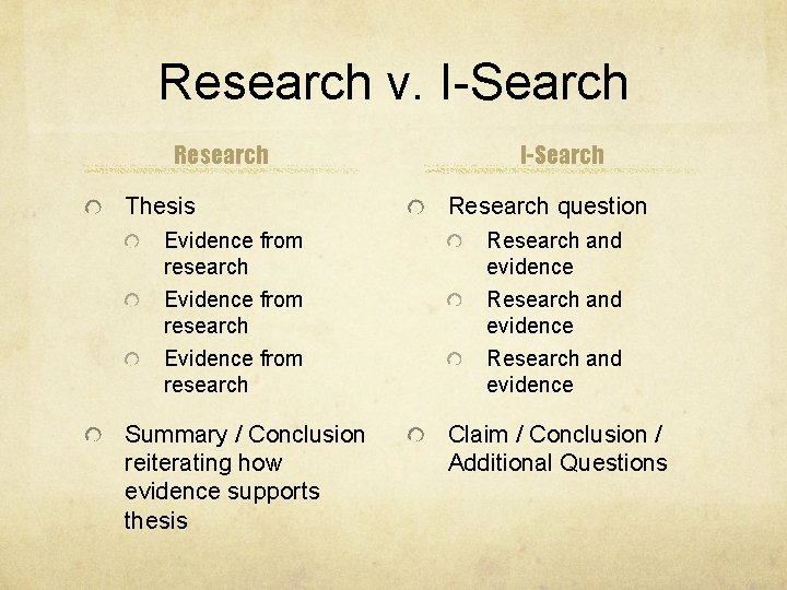 Research v. I-Search Research Thesis Evidence from research Summary / Conclusion reiterating how evidence