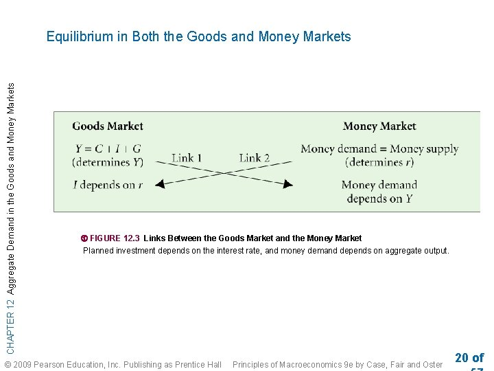 CHAPTER 12 Aggregate Demand in the Goods and Money Markets Equilibrium in Both the