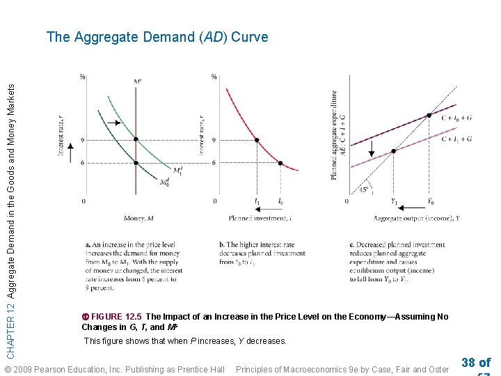 CHAPTER 12 Aggregate Demand in the Goods and Money Markets The Aggregate Demand (AD)