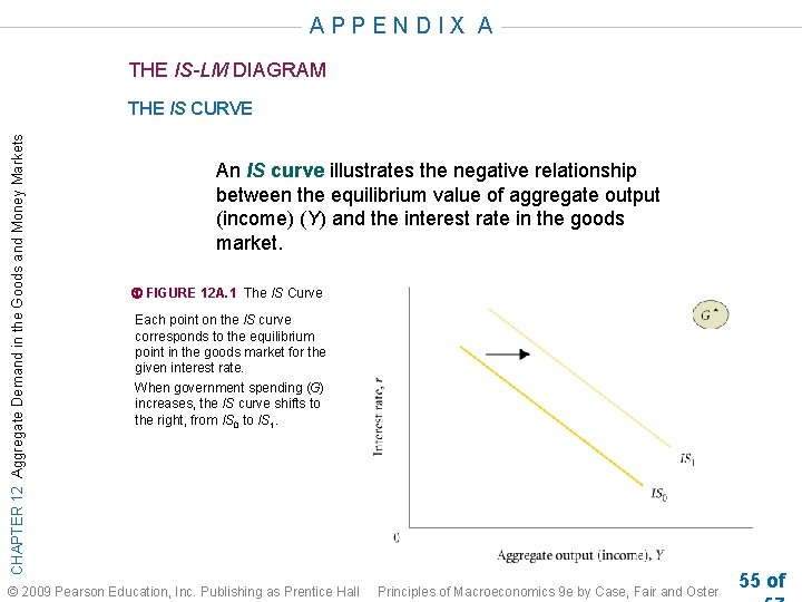 APPENDIX A THE IS-LM DIAGRAM CHAPTER 12 Aggregate Demand in the Goods and Money