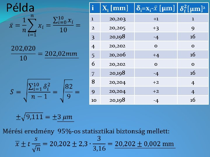 Példa i Xi [mm] 1 20, 203 +1 1 2 20, 205 +3