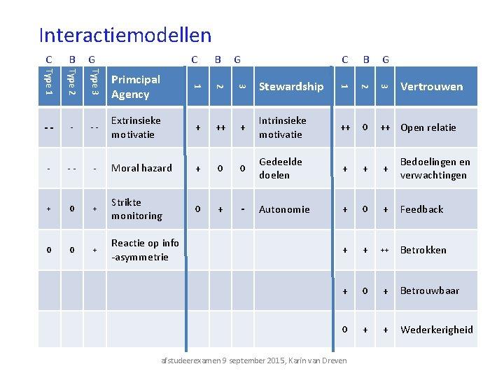 Interactiemodellen C B G -- - Moral hazard + 0 0 Gedeelde doelen +