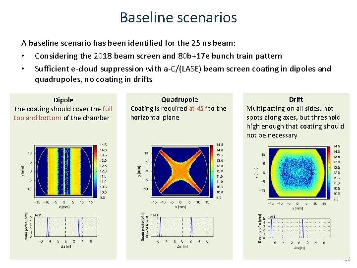 Baseline scenarios A baseline scenario has been identified for the 25 ns beam: •