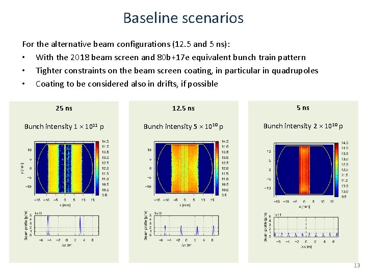 Baseline scenarios For the alternative beam configurations (12. 5 and 5 ns): • With