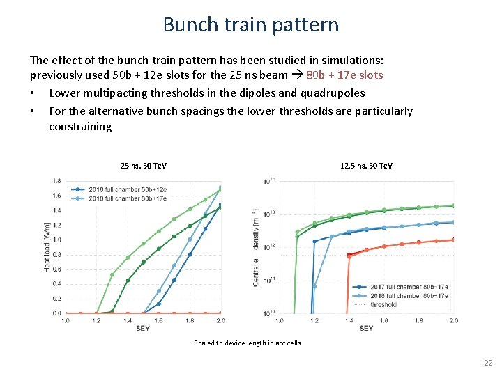 Bunch train pattern The effect of the bunch train pattern has been studied in
