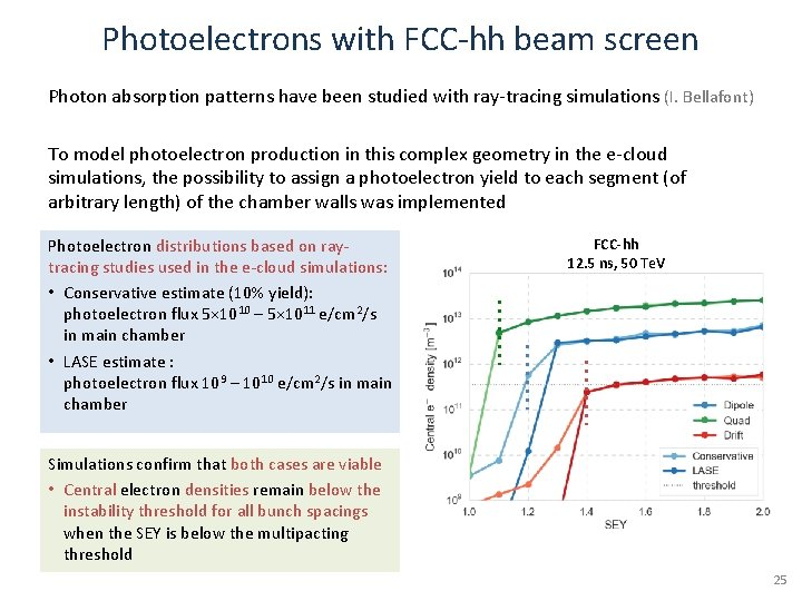Photoelectrons with FCC-hh beam screen Photon absorption patterns have been studied with ray-tracing simulations