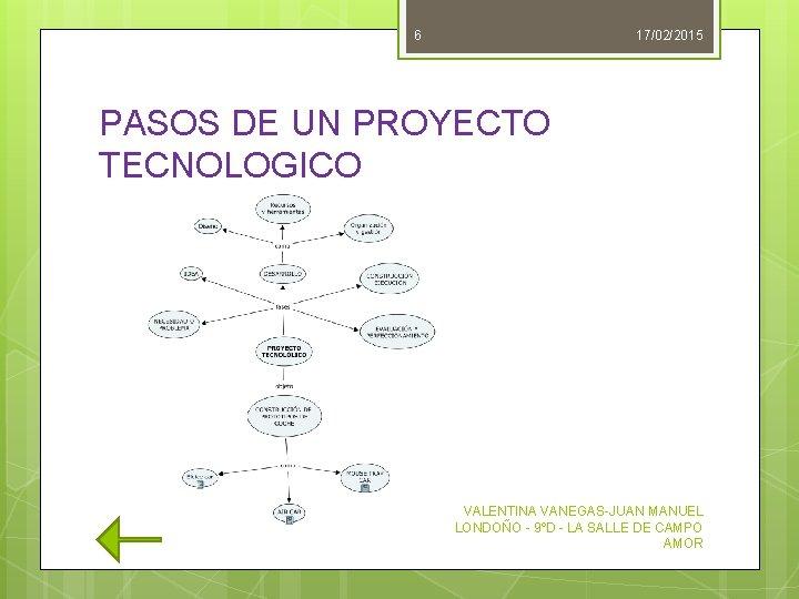 6 17/02/2015 PASOS DE UN PROYECTO TECNOLOGICO VALENTINA VANEGAS-JUAN MANUEL LONDOÑO - 9ºD -