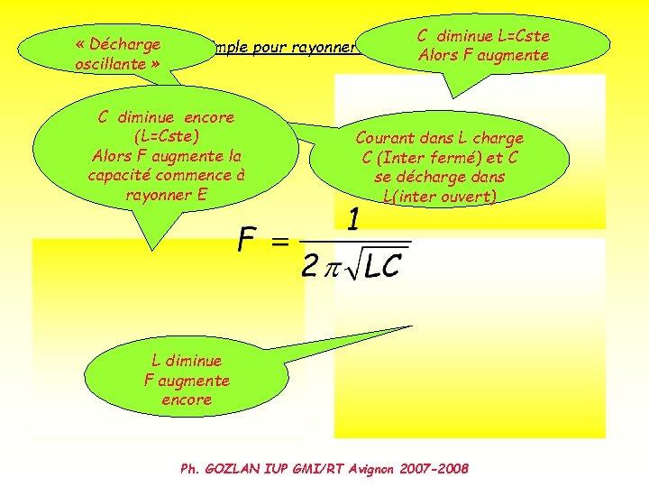 C diminue L=Cste « Décharge Première approche simple pour rayonner de l'énergie Alorsélectromagnétique F