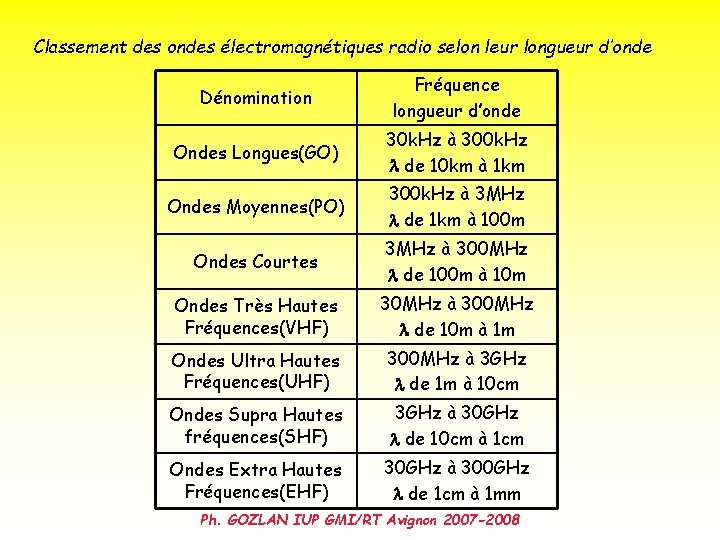 Classement des ondes électromagnétiques radio selon leur longueur d'onde Dénomination Fréquence longueur d'onde Ondes