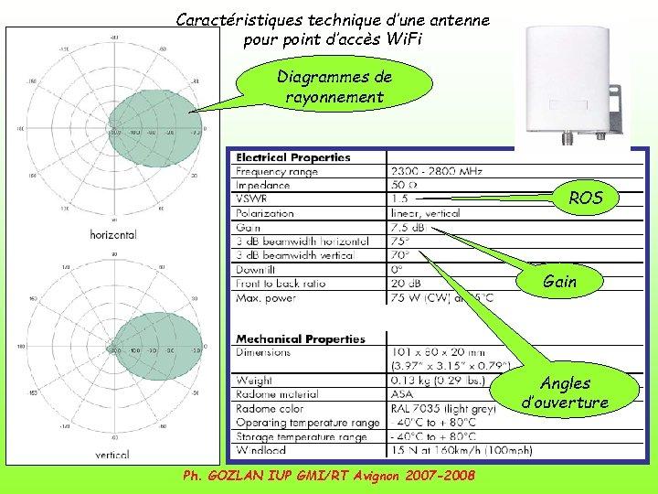 Caractéristiques technique d'une antenne pour point d'accès Wi. Fi Diagrammes de rayonnement ROS Gain