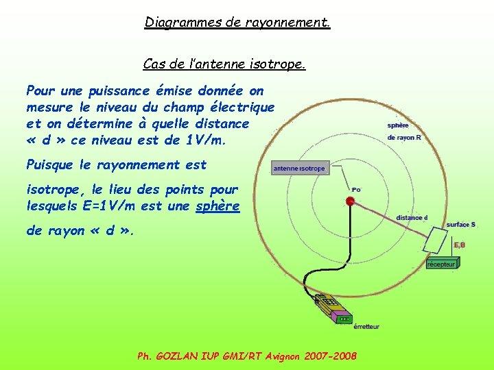 Diagrammes de rayonnement. Cas de l'antenne isotrope. Pour une puissance émise donnée on mesure