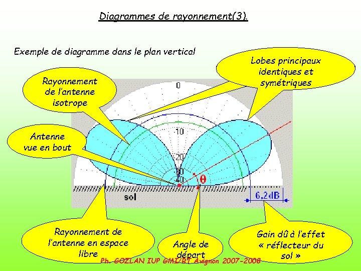 Diagrammes de rayonnement(3). Exemple de diagramme dans le plan vertical Rayonnement de l'antenne isotrope