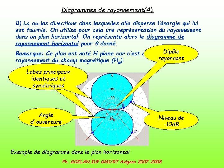 Diagrammes de rayonnement(4). B) La ou les directions dans lesquelles elle disperse l'énergie qui