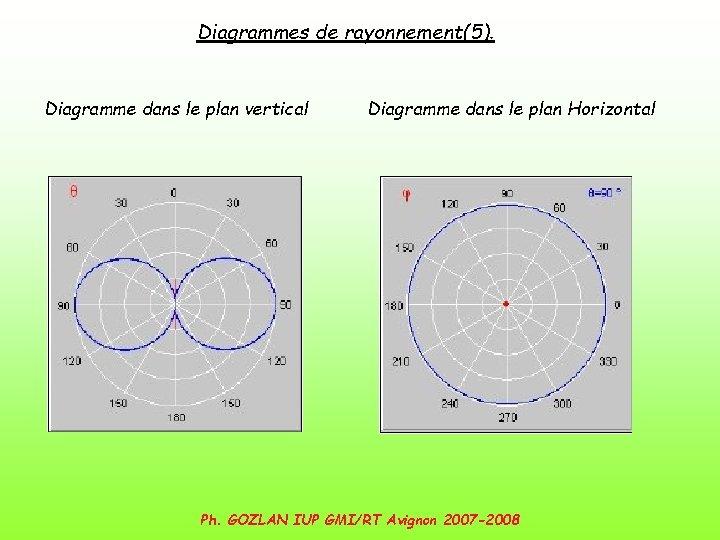 Diagrammes de rayonnement(5). Diagramme dans le plan vertical Diagramme dans le plan Horizontal Ph.
