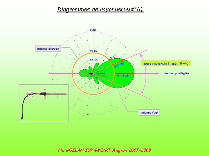 Diagrammes de rayonnement(6). Ph. GOZLAN IUP GMI/RT Avignon 2007 -2008