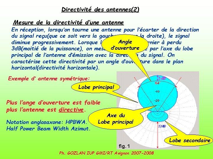 Directivité des antennes(2) Mesure de la directivité d'une antenne En réception, lorsqu'on tourne une
