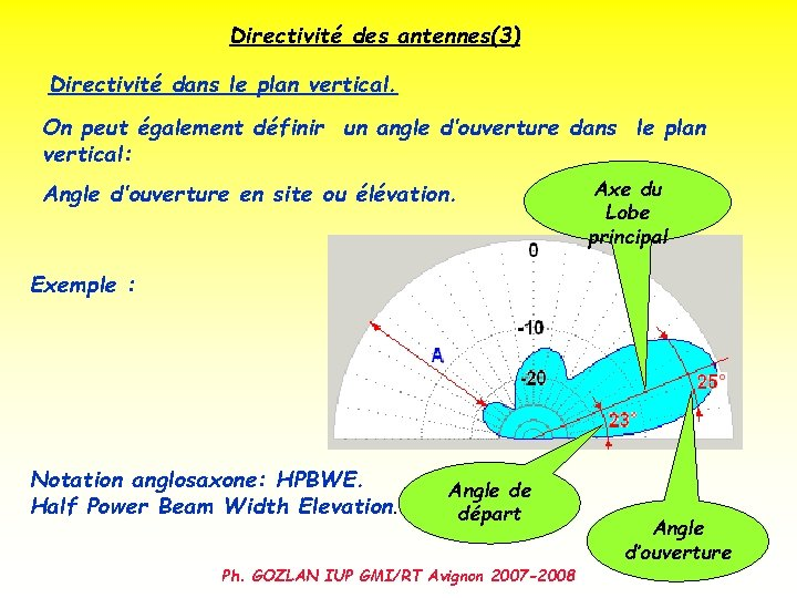Directivité des antennes(3) Directivité dans le plan vertical. On peut également définir un angle