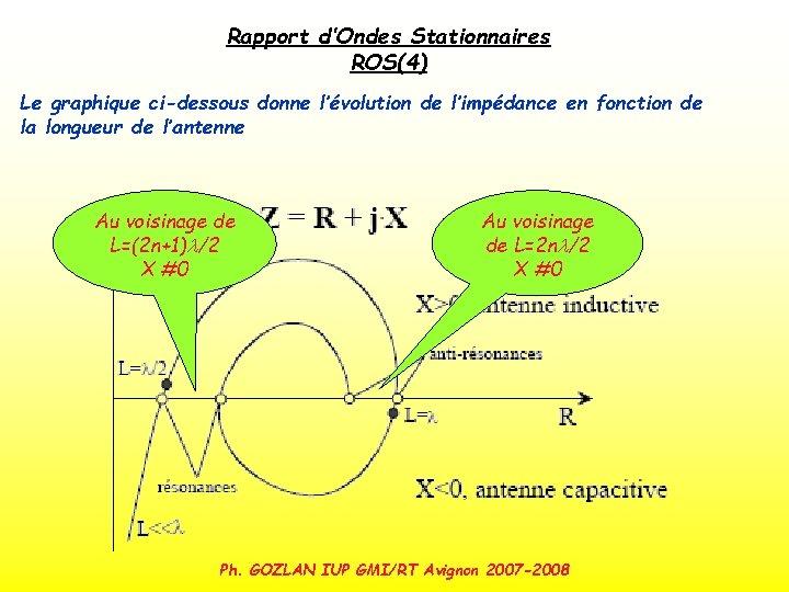 Rapport d'Ondes Stationnaires ROS(4) Le graphique ci-dessous donne l'évolution de l'impédance en fonction de