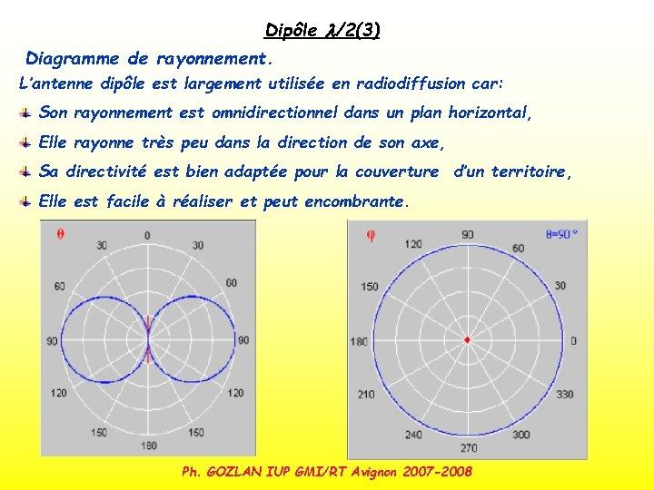 Dipôle l/2(3) Diagramme de rayonnement. L'antenne dipôle est largement utilisée en radiodiffusion car: Son