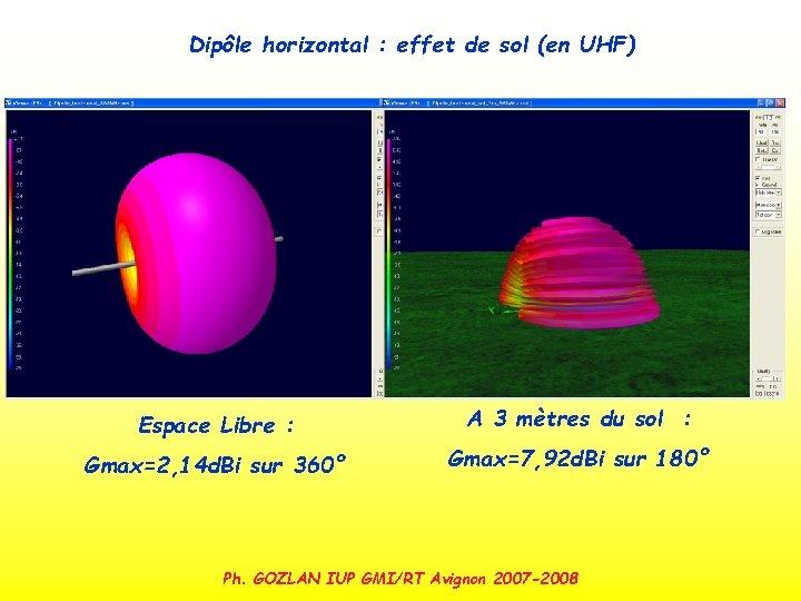 Dipôle horizontal : effet de sol (en UHF) Espace Libre : A 3 mètres