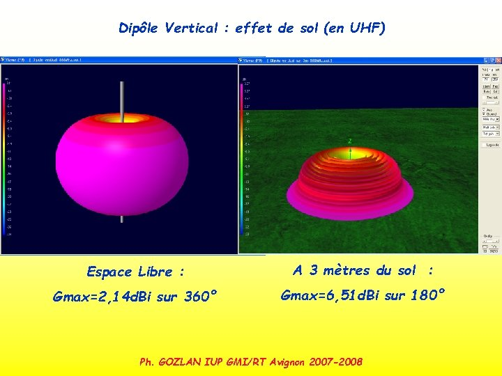 Dipôle Vertical : effet de sol (en UHF) Espace Libre : A 3 mètres