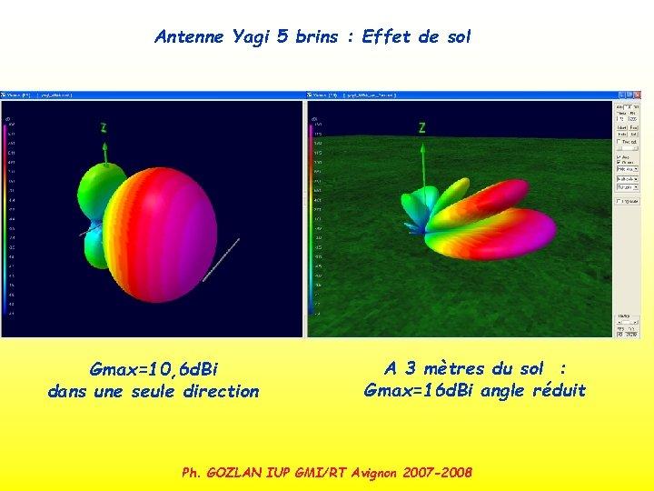 Antenne Yagi 5 brins : Effet de sol Gmax=10, 6 d. Bi dans une