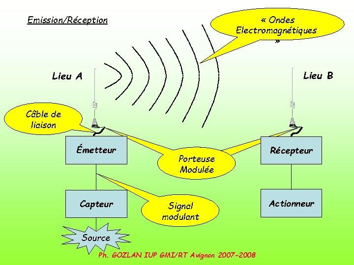 « Ondes Electromagnétiques » Emission/Réception Lieu B Lieu A Câble de liaison Émetteur
