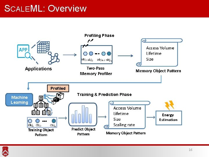 SCALEML: Overview Profiling Phase Profiled Machine Learning Training & Prediction Phase 16