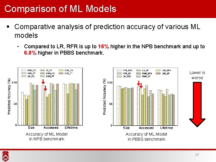 Comparison of ML Models § Comparative analysis of prediction accuracy of various ML models