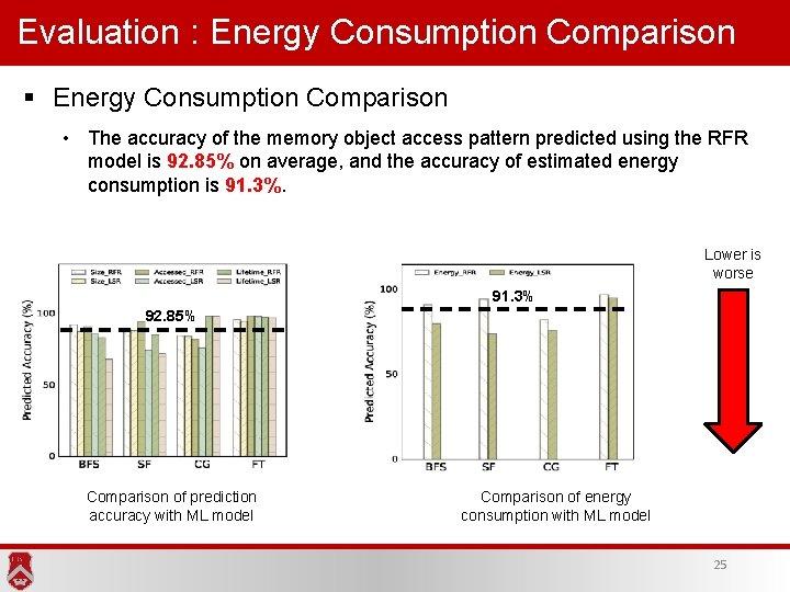 Evaluation : Energy Consumption Comparison § Energy Consumption Comparison • The accuracy of the