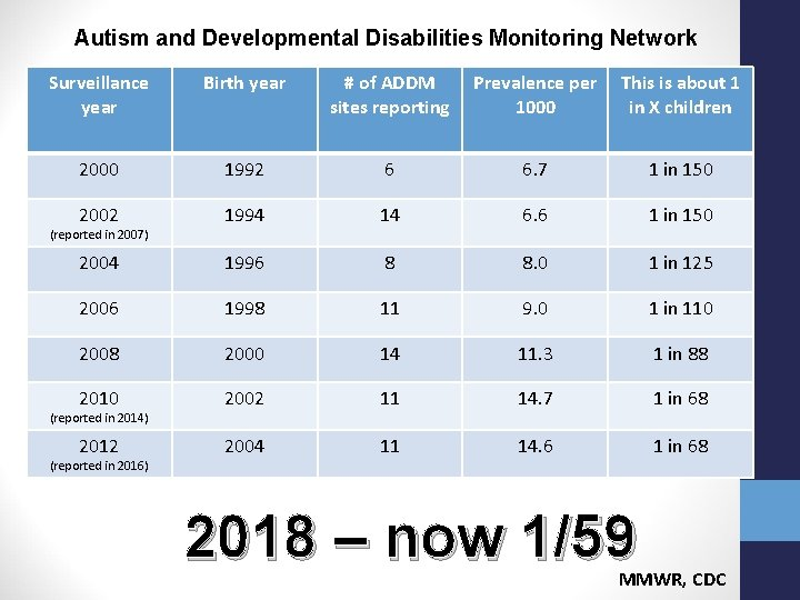 Autism and Developmental Disabilities Monitoring Network Surveillance year Birth year # of ADDM sites