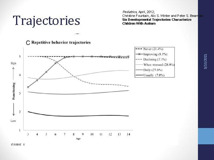 3/10/2021 Trajectories Pediatrics; April, 2012; Christine Fountain, Alix S. Winter and Peter S. Bearman