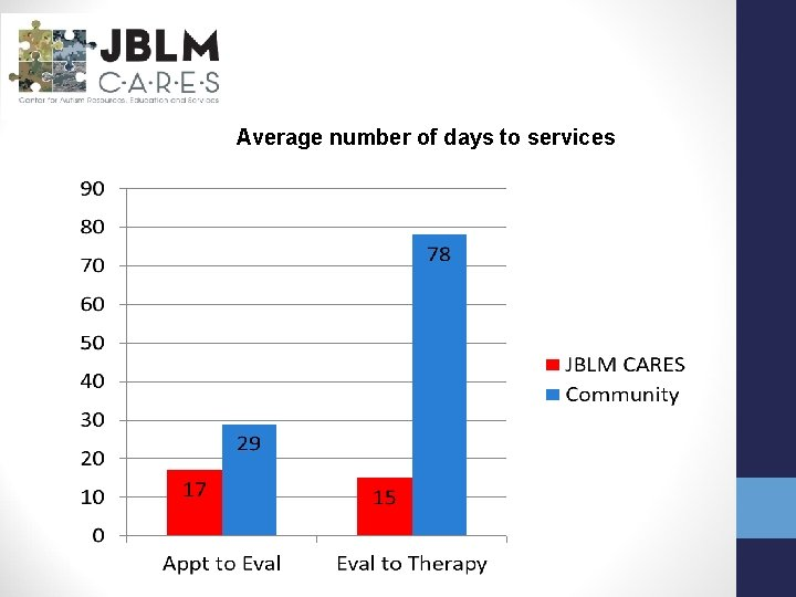 Average number of days to services