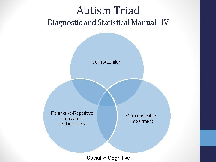 Autism Triad Diagnostic and Statistical Manual - IV Joint Attention Restrictive/Repetitive behaviors and interests