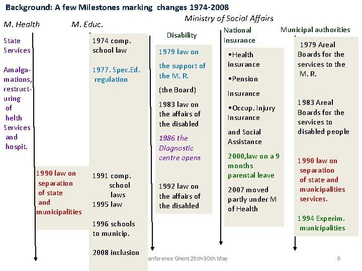 Background: A few Milestones marking changes 1974 -2008 Ministry of Social Affairs M. Health
