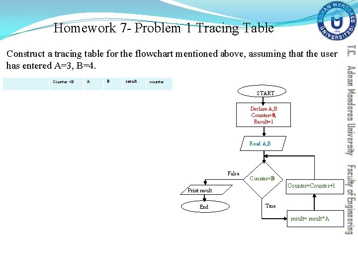 Homework 7 - Problem 1 Tracing Table Construct a tracing table for the flowchart