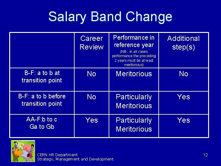 Salary Band Change Career Review Performance in reference year (NB : in all cases