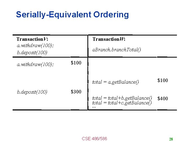 Serially-Equivalent Ordering Transaction. V: a. withdraw(100); b. deposit(100) a. withdraw(100); b. deposit(100) Transaction. W: