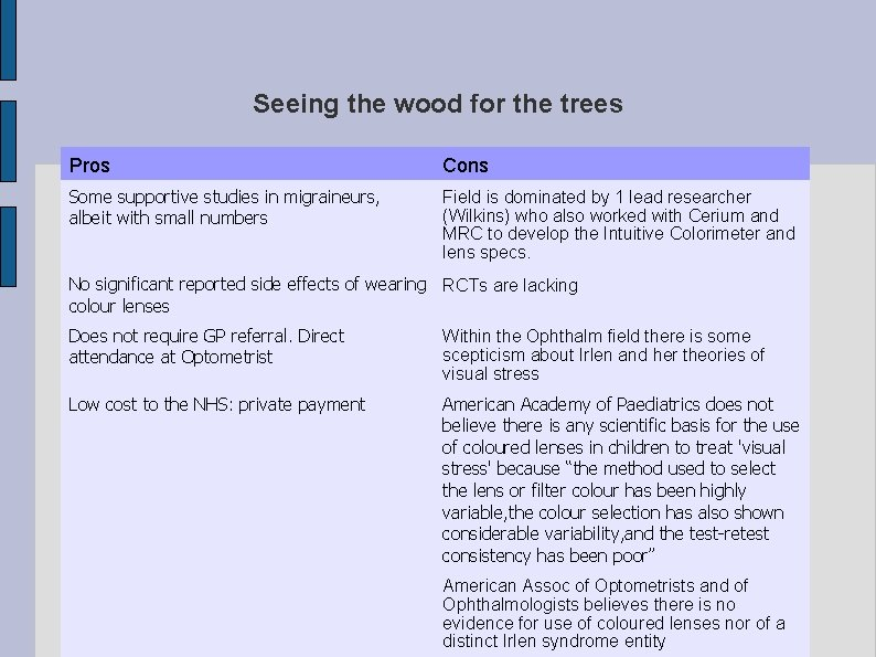 Seeing the wood for the trees Pros Cons Some supportive studies in migraineurs, albeit