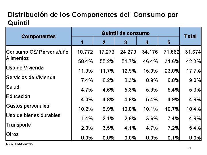 Distribución de los Componentes del Consumo por Quintil de consumo Componentes 1 Consumo C$/