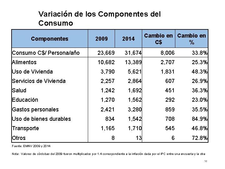 Variación de los Componentes del Consumo Componentes 2009 Cambio en C$ % 2014 Consumo