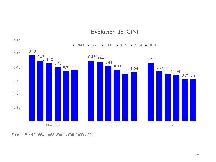 Evolucion del GINI 0. 60 1993 0. 50 0. 40 1998 2001 2005 2009