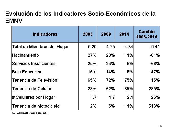 Evolución de los Indicadores Socio-Económicos de la EMNV Indicadores 2005 2009 2014 Cambio 2005