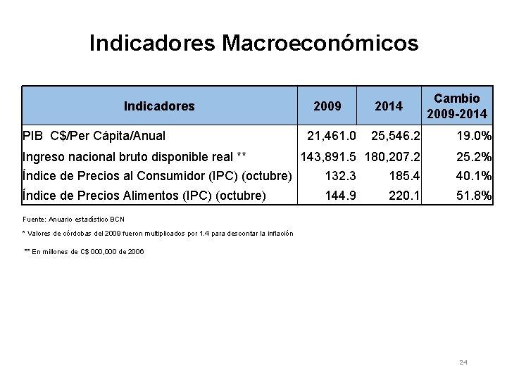 Indicadores Macroeconómicos Indicadores 2009 PIB C$/Per Cápita/Anual 21, 461. 0 Ingreso nacional bruto disponible