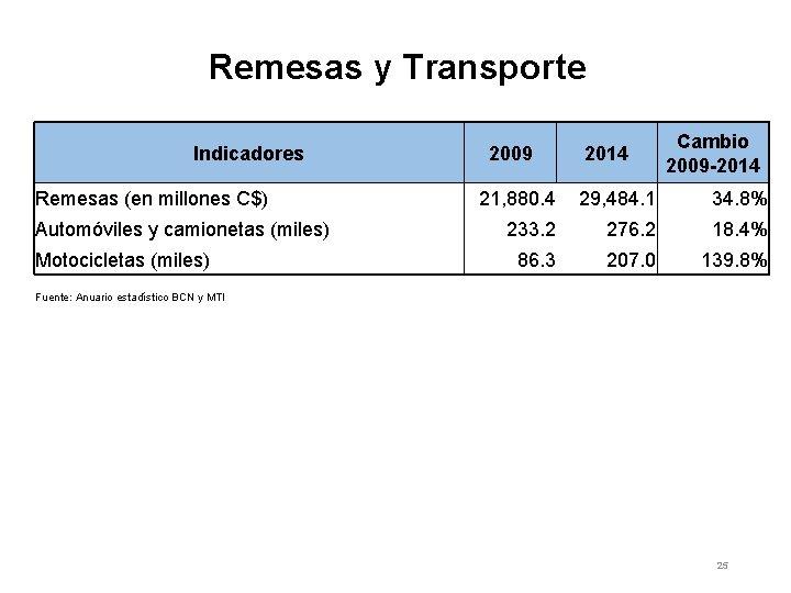 Remesas y Transporte Indicadores 2009 Remesas (en millones C$) Automóviles y camionetas (miles) Motocicletas