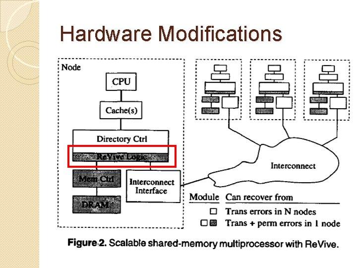 Hardware Modifications
