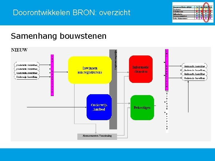 Doorontwikkelen BRON: overzicht Samenhang bouwstenen