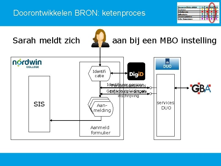 Doorontwikkelen BRON: ketenproces Sarah meldt zich aan bij een MBO instelling Identifi catie Identificeer