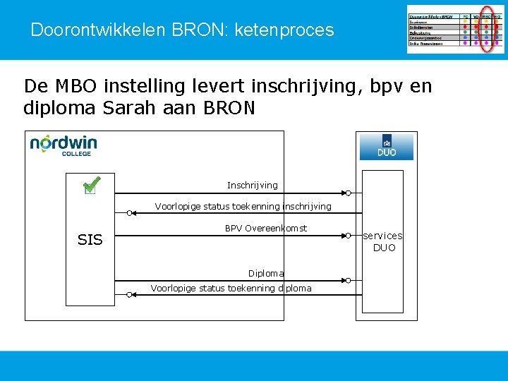 Doorontwikkelen BRON: ketenproces De MBO instelling levert inschrijving, bpv en diploma Sarah aan BRON